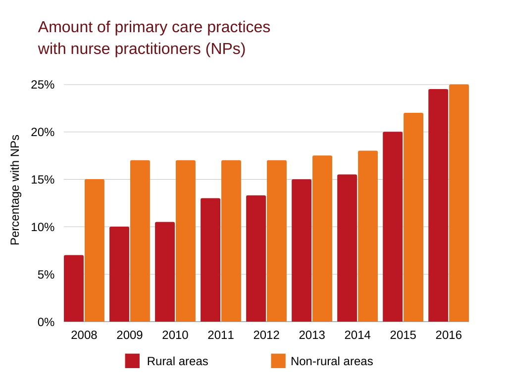 Due to the extent of their education, NPs are crucial for primary care practices, and the amount present has increased significantly