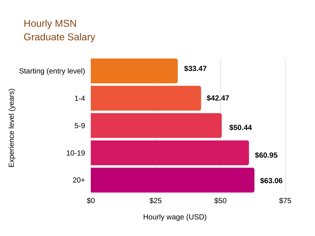 How much you can make as an MSN graduate depends on how many years of experience you have. With 1-4 years you can earn $42.47 an hour
