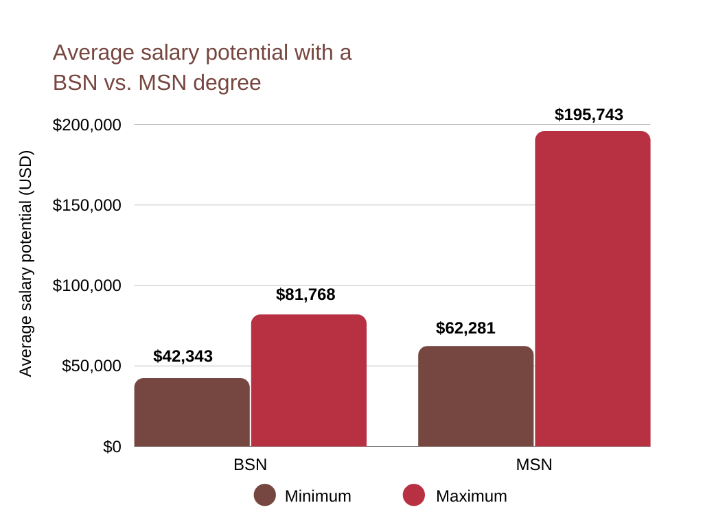 Upgrading your program might also pay off salary-wise, as people with MSN degrees have a higher salary potential